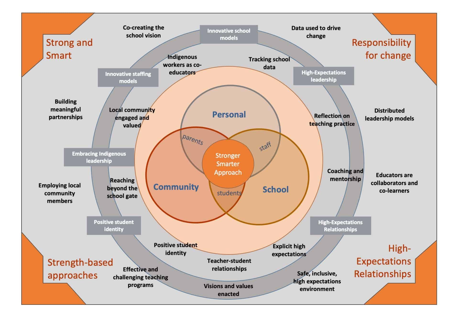 The Stronger Smarter Approach Framework